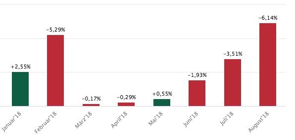 Silber im Monats-Performance-Vergleich
