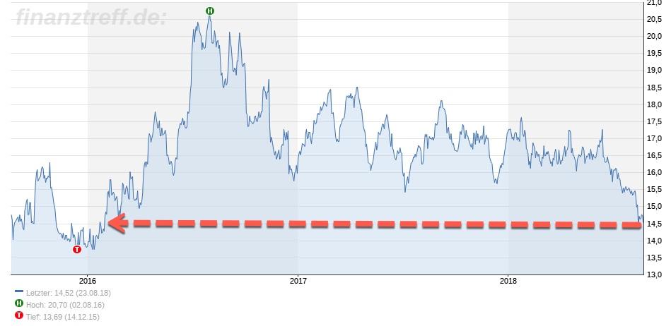 Hinweis bei Silber auf Vergangenheit im Chart