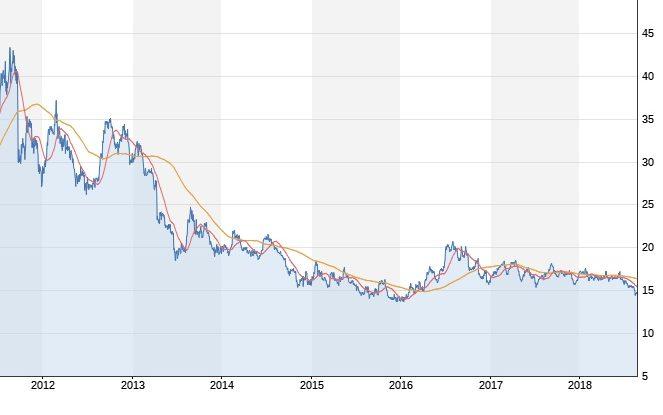 Silberpreis unter Druck   Vergessener Rohstoff? Chartanalyse Silber