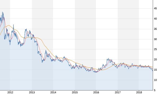 Silberpreis unter Druck | Vergessener Rohstoff? Chartanalyse Silber