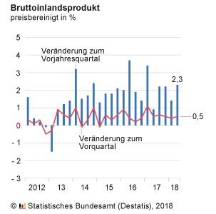 BIP in Deutschland im Zeitablauf