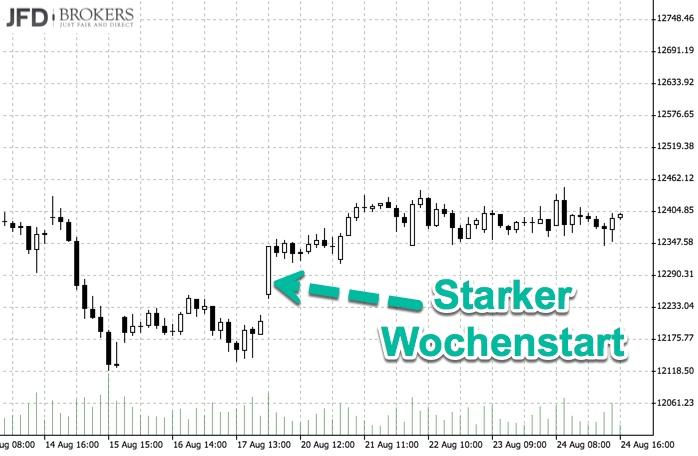 Starker DAX-Wochenstart