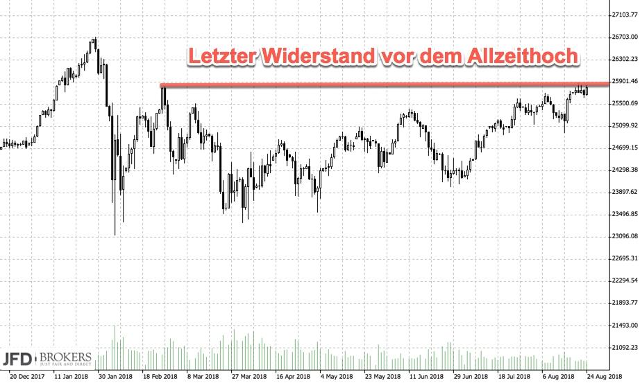 Tageschart Dow Jones mit letztem Widerstand vor Allzeithoch