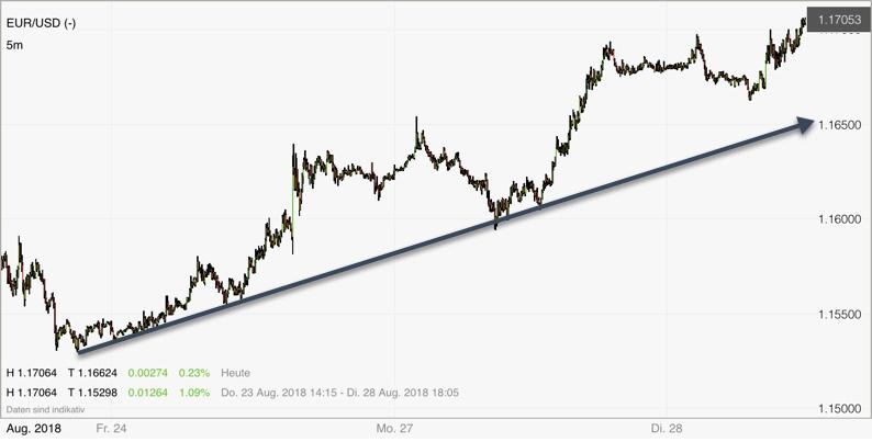 Forex Pair EUR/USD im 5-Minuten-Chart bullish