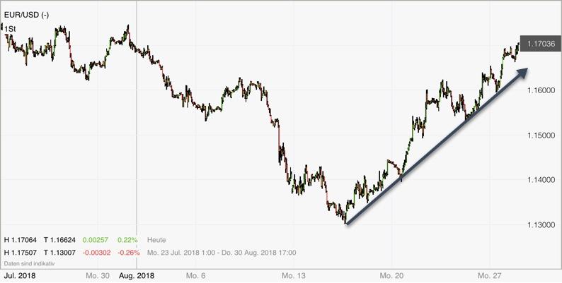 Forex Pair EUR/USD im Stundenchart bullish