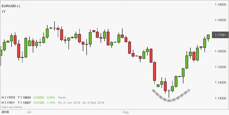 Umkehrstab beim EUR/USD