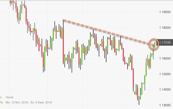 Ziel der Gegenbewegung im EUR/USD erreicht: Chartanalyse Forex