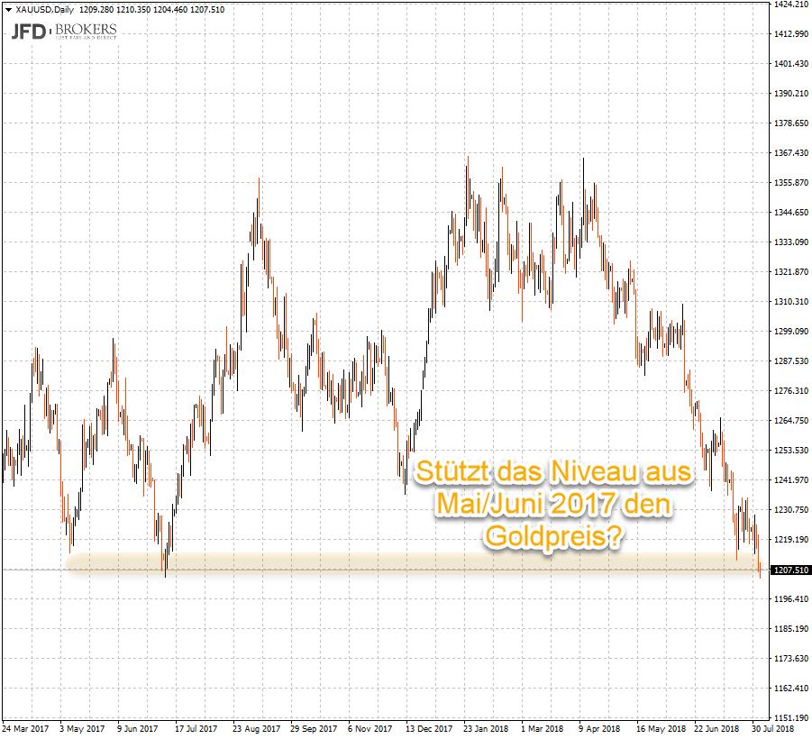 Tageschart Goldpreis: Tief aus Vorjahr Mai/Juni sichtbar