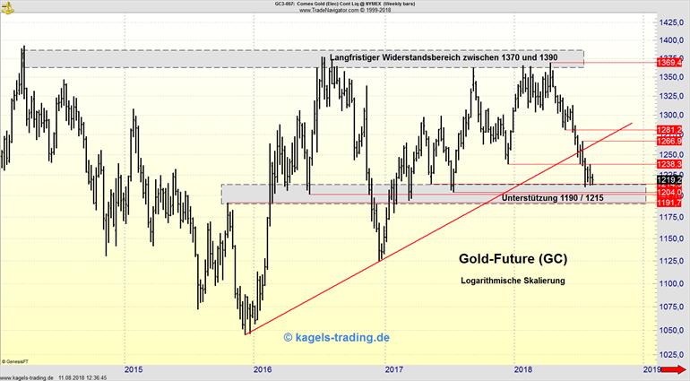 Gold Future konsolidiert weiter - 1.200 USD hält bisher