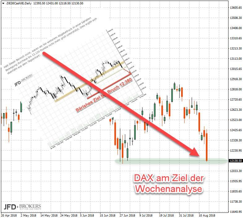 Rückblick auf DAX-Unterstützungslevel Vorwoche