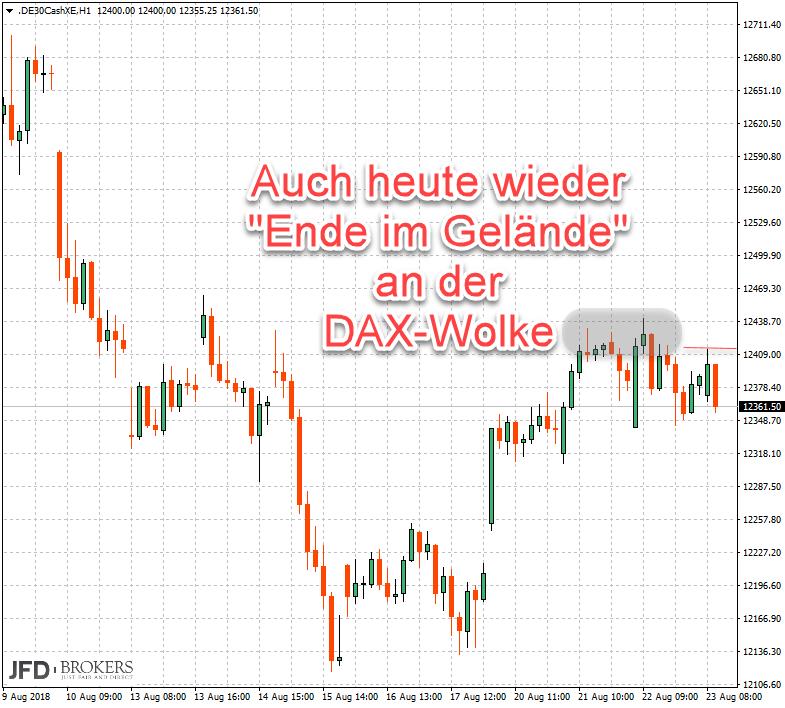 Aus dem Forum: Widerstand im DAX für Trader