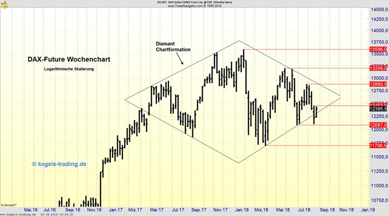 Wochenchart des DAX-Future mit Diamant-Formation