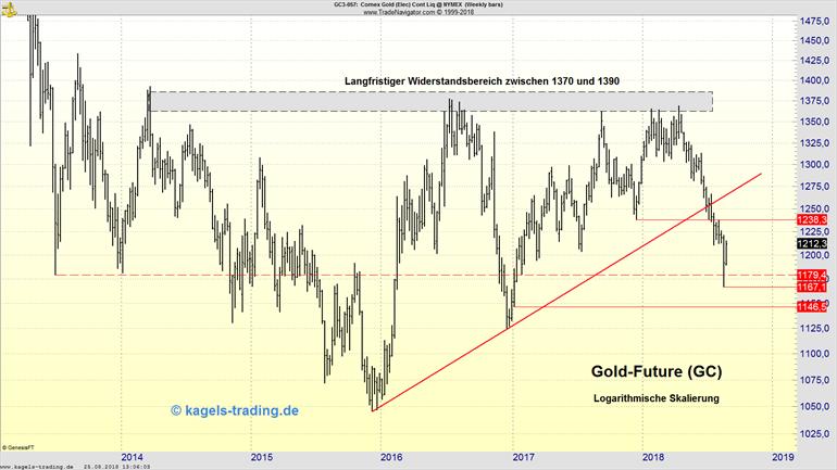 Kurserholung im Goldpreis | Innenstabes zeigt Wirkung im Chartbild