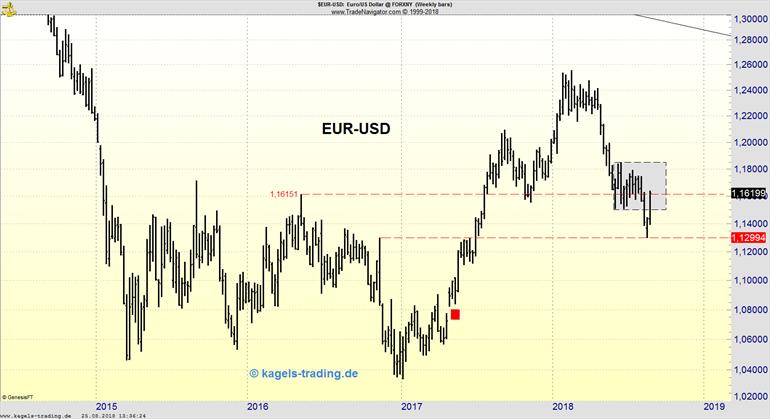 Wochenchart des EUR/USD zeigt Abwärtstrend an