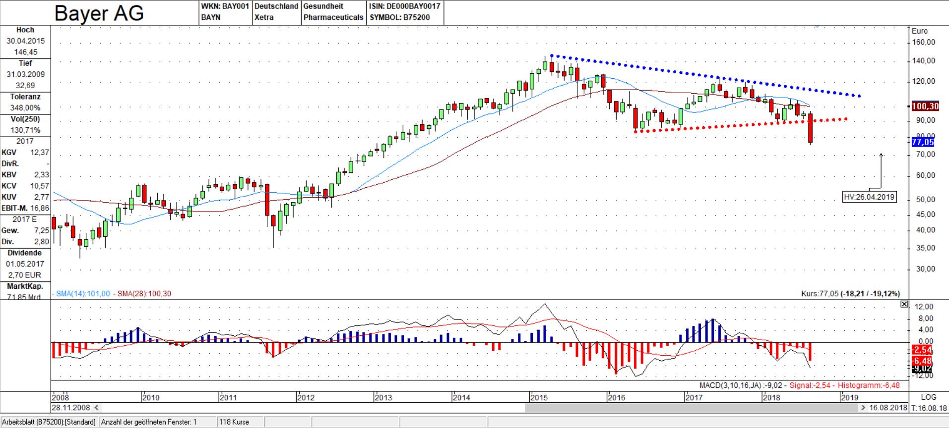BAYN Chart: Ausbruch aus dem Dreieck