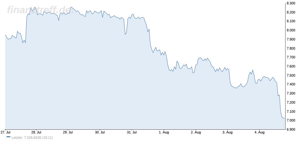 Bitcoin verliert knapp 6 Prozent
