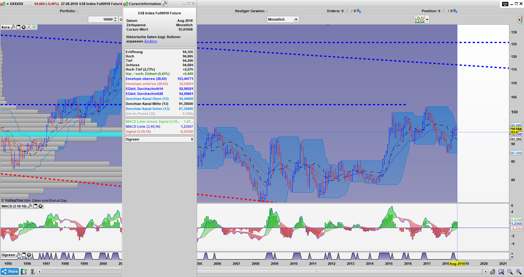 DX Monats Chart: Umkehrstab möglich!