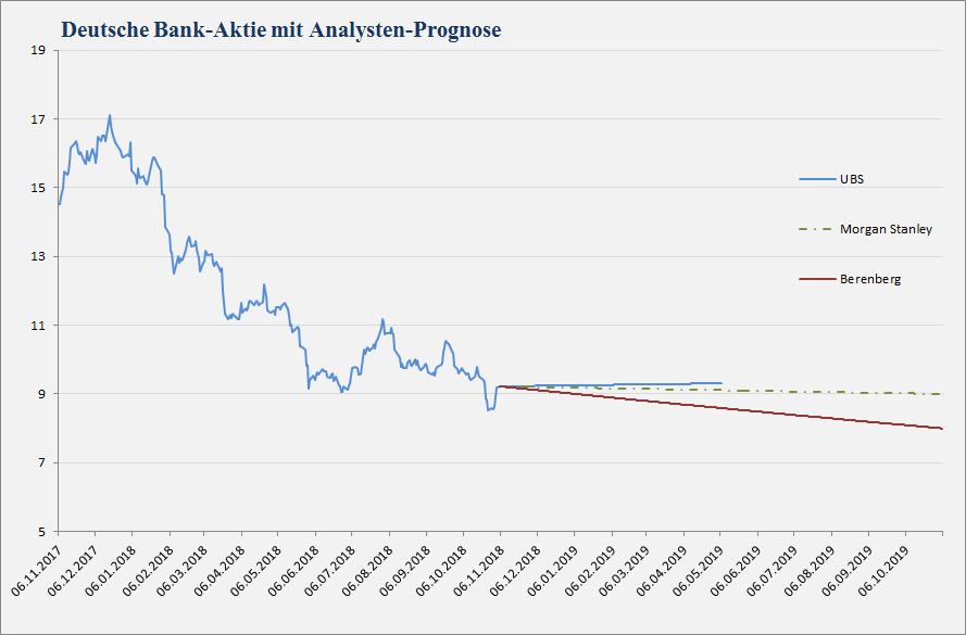 Deutsche Bank Analystenstimmen und Kursziele vom 05.11.2018