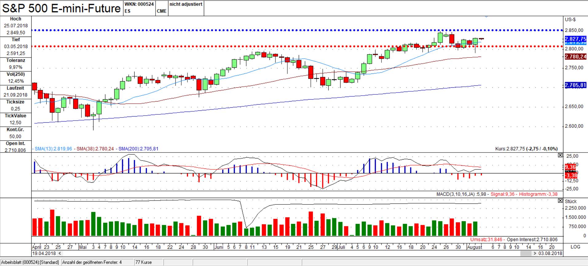 ES Tages Chart: Die Unterstützung hielt