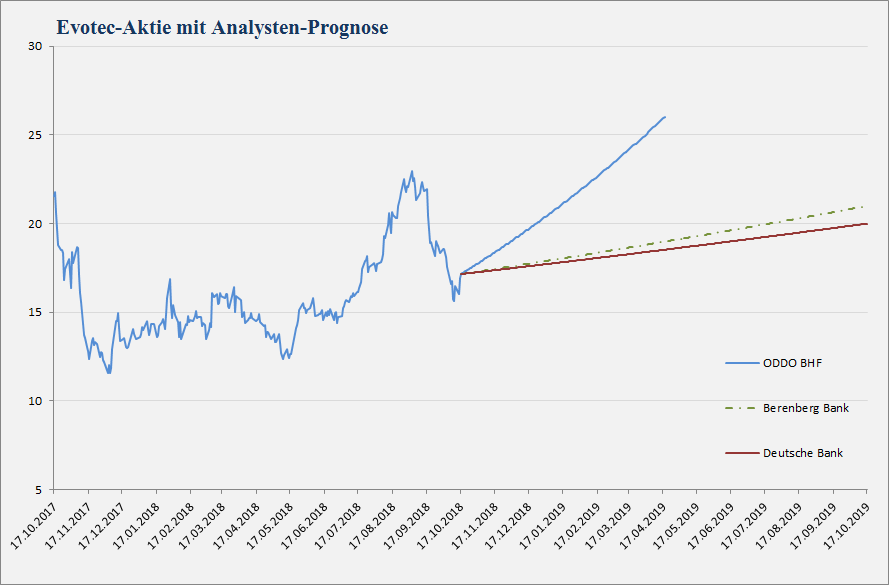 Evotec Analystenstimmen und Kursziele in einem Chart - Stand 17.10.2018