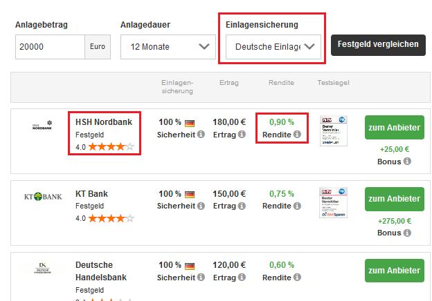 Festgeld Vergleich zeigt 0,9 % Zinsen bei der HSH Nordbank
