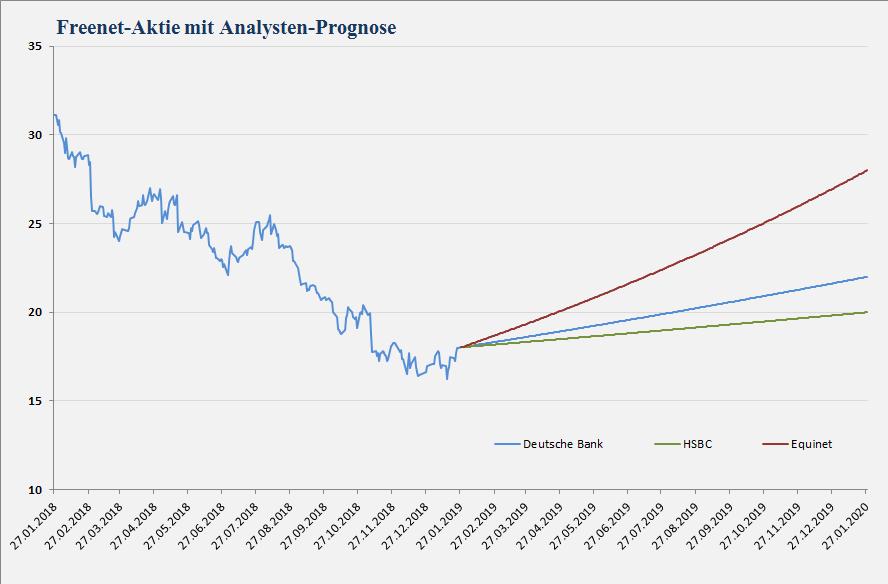 Freenet Analystenstimmen und Kursziele vom 28.01.2019