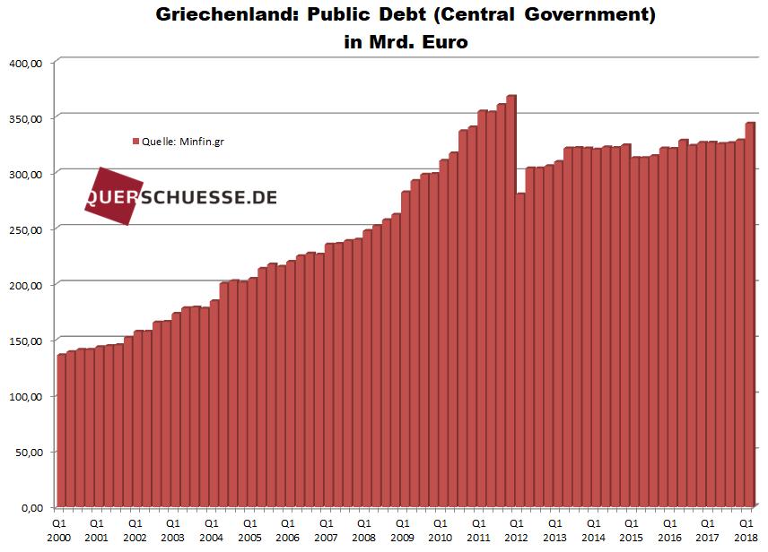 Griechenland Public Debt