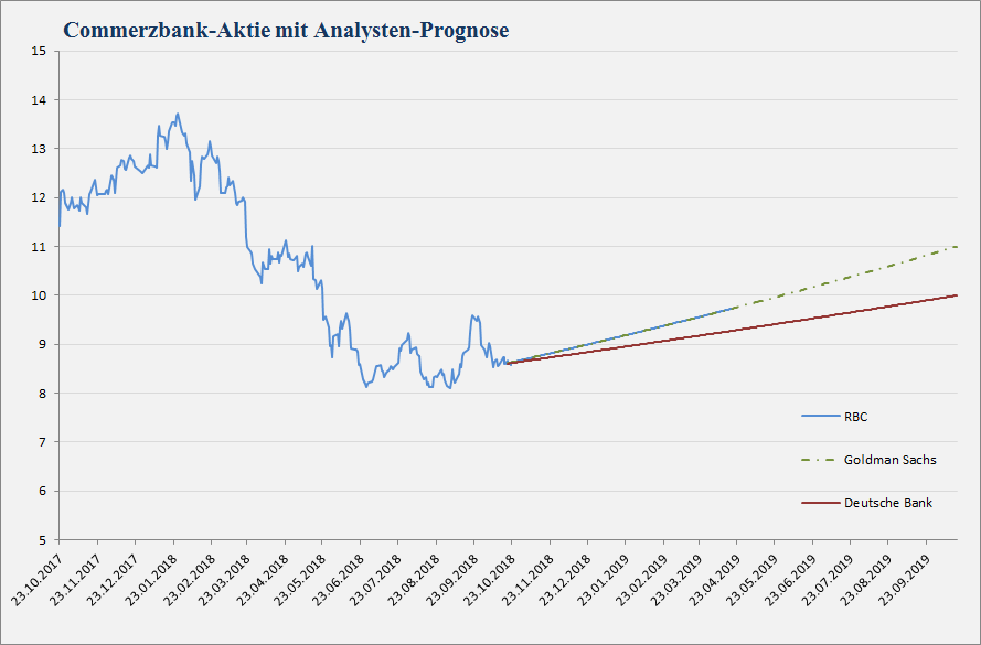 Commerzbank Analystenstimmen und Kursziele vom 23.10.2018
