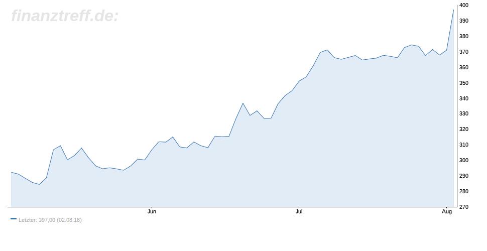 Regeneron-Chart vom 03.08.2018 zeigt deutlichen Anstieg