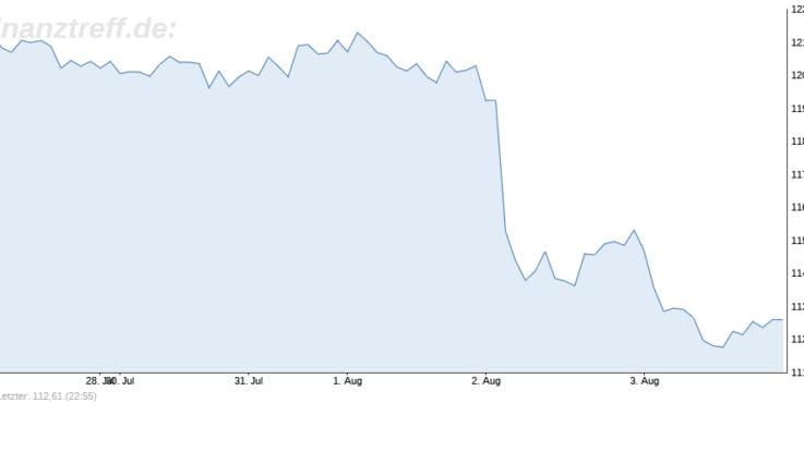 Siemens verliert nach schlechten Zahlen