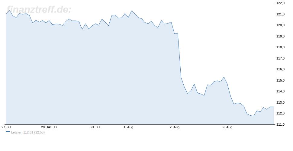 Siemens-Aktien belasten den DAX mit Kursverlusten nach schlechten Zahlen