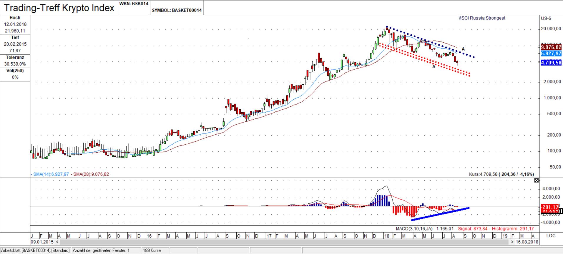 Trading-Treff Krypto Index Wochen Chart