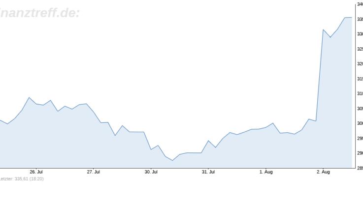Tesla Aktien hausieren nach Quartalszahlen