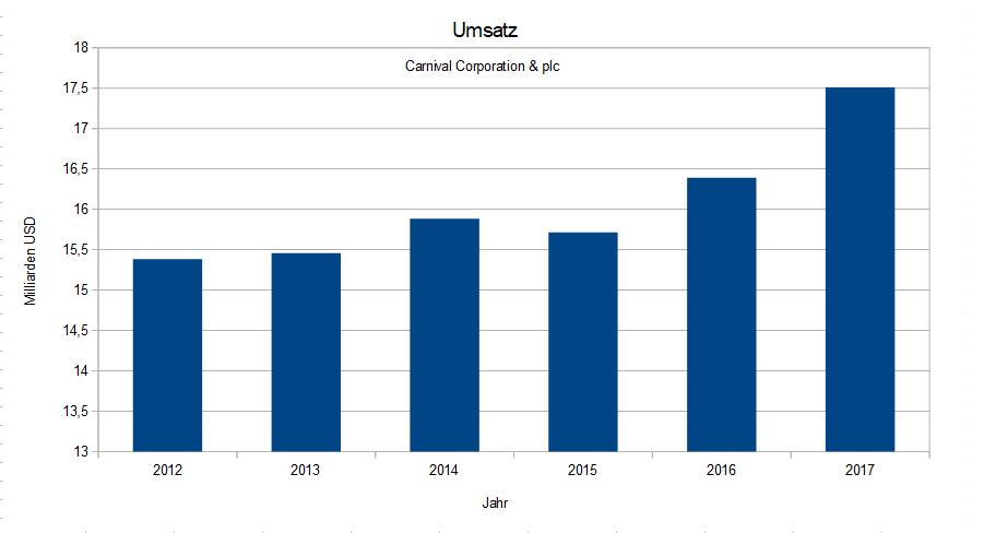 Carnival Corporation - Umsatz seit 2012