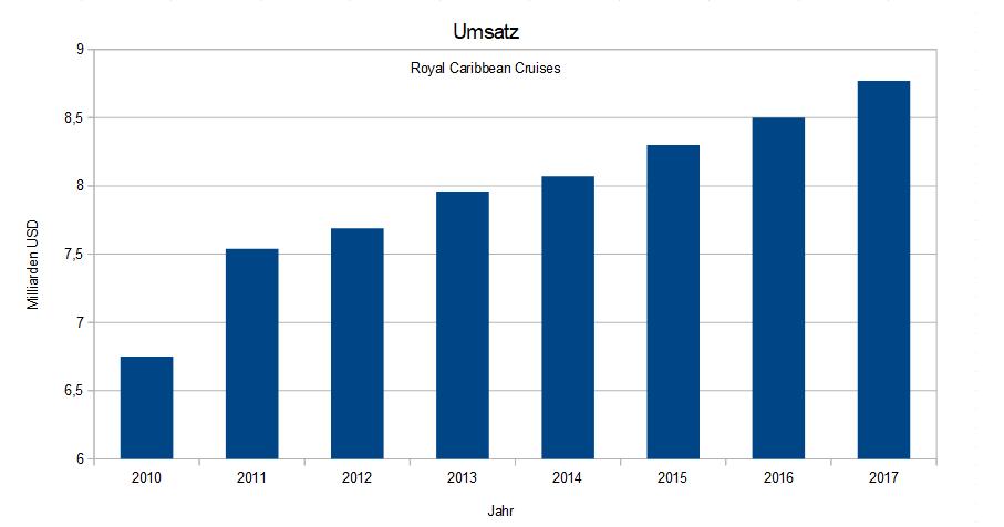 Umsatz von Royal Caribbean Cruises seit 2010