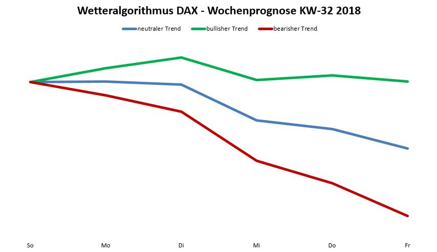 Dax-Prognose nach dem Wetteralgorithmus
