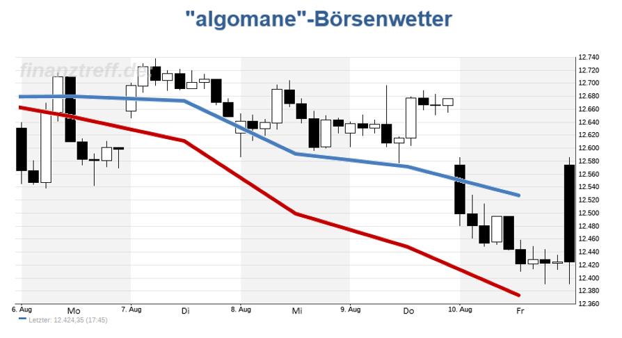 DAX-Chart mit Wetteralgorithmus der Vorwoche