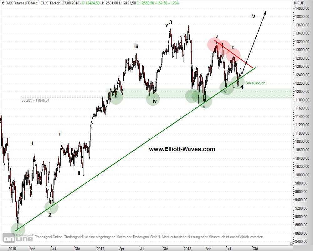 FDAX: Fehlausbruch Dreieck unten