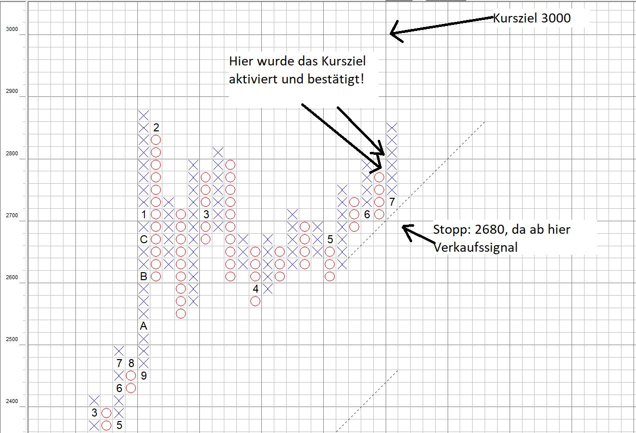 Point and Figure Chartbild des S&P500