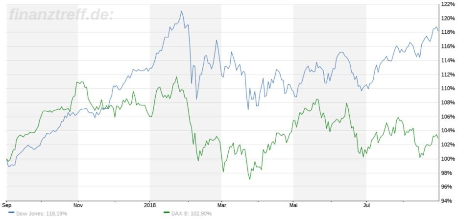 Direkter Vergleich: DAX und Dow Jones