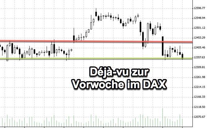 Auf den Ausbruch folgte die Ernüchterung: DAX-Chartanalyse KW36
