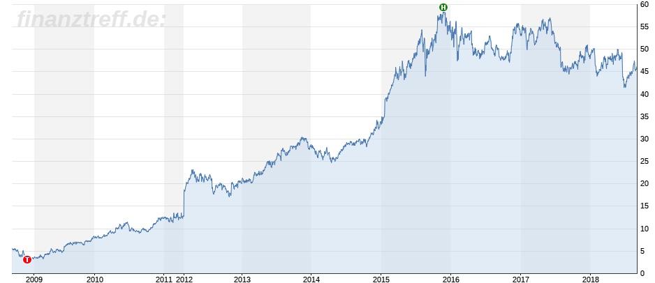 Rückblick auf 10 Jahre Starbucks als Chart