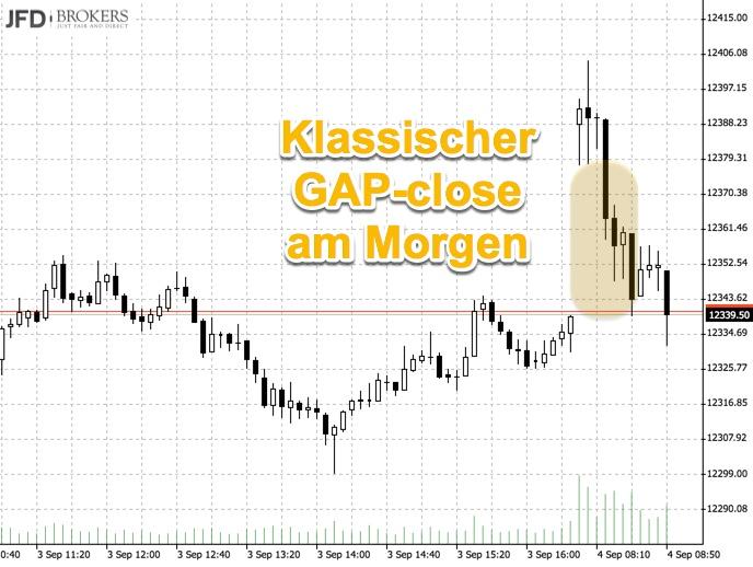 GAP-Trade am Morgen im DAX (Montag)