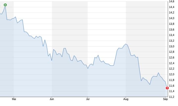 Strafe für Grossbank ING | Zahlung von 775 Millionen Euro | Aktie auf Jahrestief