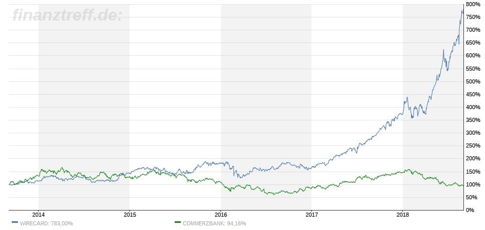 Vergleich Performance Wirecard Aktie mit Commerzbank Aktie