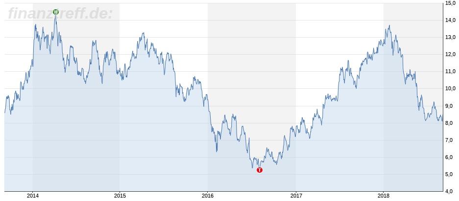 Chartbild Commerzbank 5 Jahre