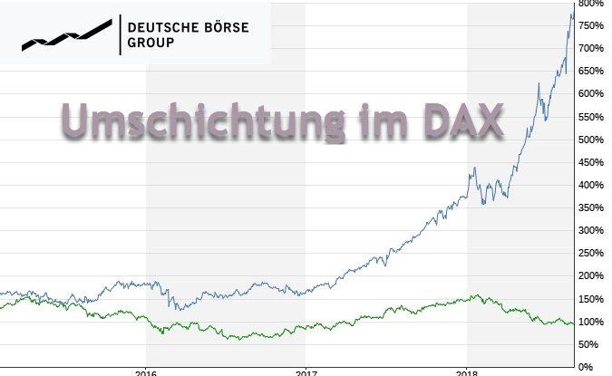 DAX-Umschichtung September: Commerzbank raus, Wirecard rein
