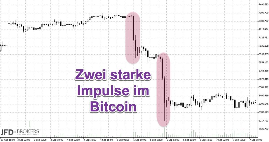 Abwärtsimpulse bei Bitcoin vergangene Woche
