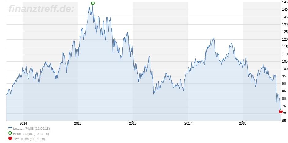 Aktienkurs der Bayer AG auf mehrere Jahre