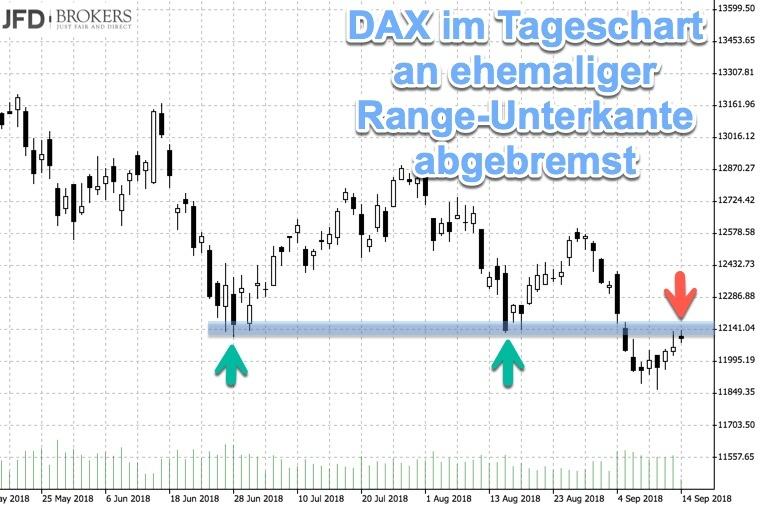 Tageschart DAX mit Entscheidungsmarke
